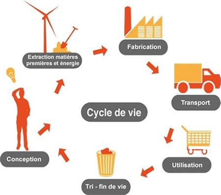 Infographie sur le cycle de vie : conception, extraction matières premières et énergies, fabrication, transport, utilisation, tri - fin de vie, conception, etc.