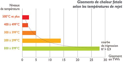 Graphique des gisements de chaleur fatale selon les températures de rejet. Voir le descriptif détaillé ci-après