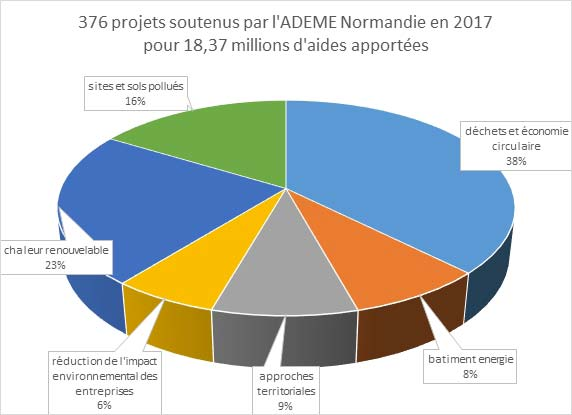 Graphique de répartition des projets soutenus par l'ADEME Normandie en 2017. Voir descriptif détaillé ci-dessus