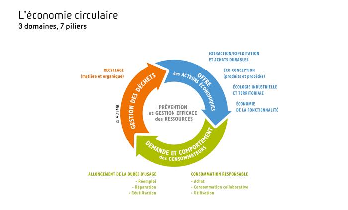 Schéma de l'économie circulaire. Voir le descriptif détaillé ci-après